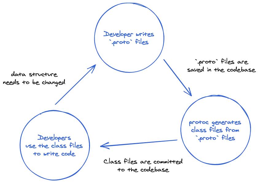 Protobuf development process visualized, explained below