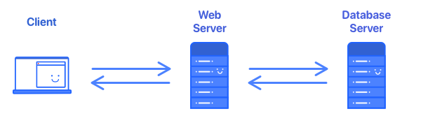 Our system diagram. This details a client communicating to a web server communicating to a database server